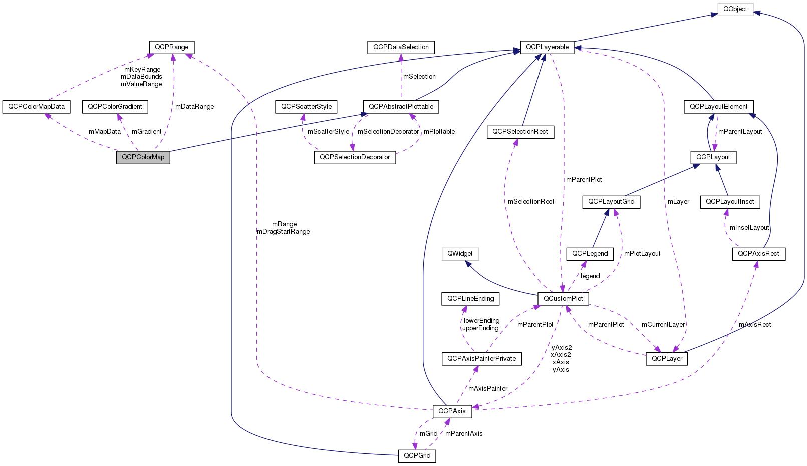 Wizualizacja konfiguracji dłoni: Dokumentacja klasy QCPColorMap