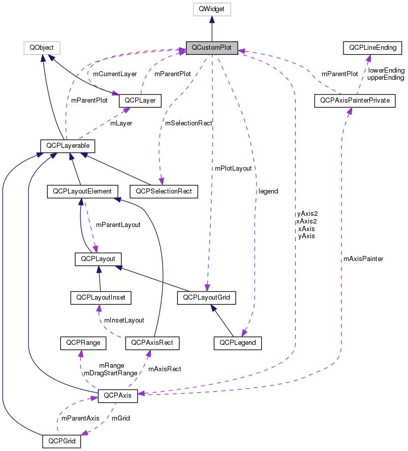 Wizualizacja konfiguracji dłoni: Dokumentacja klasy QCustomPlot